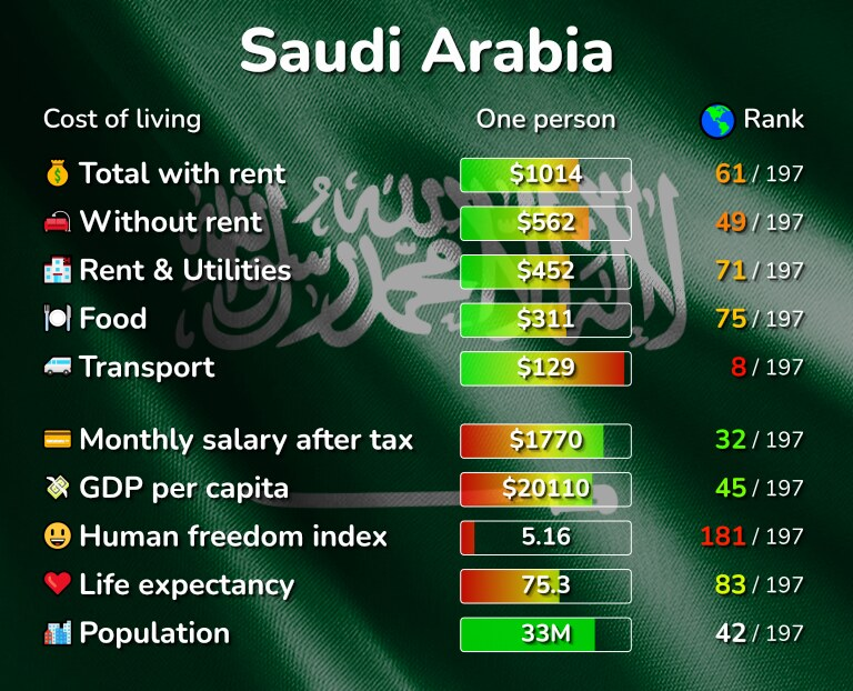 Cost of living in Saudi Arabia infographic