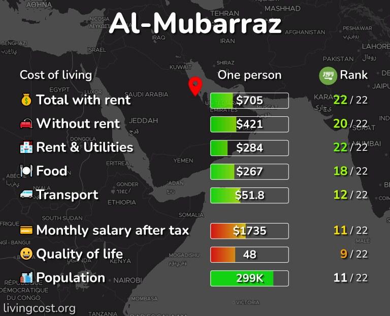 Cost of living in Al-Mubarraz infographic