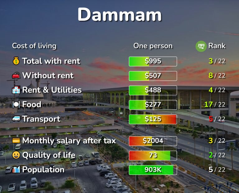 Cost of living in Dammam infographic