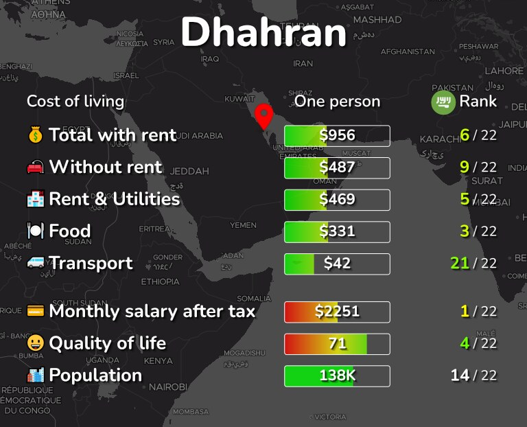 Cost of living in Dhahran infographic