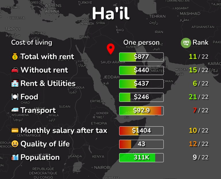 Cost of living in Ha'il infographic