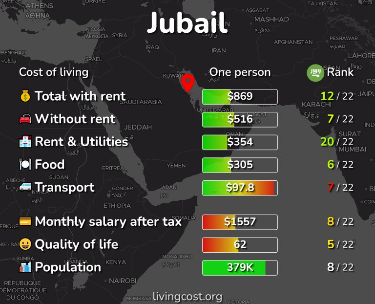 Cost of living in Jubail infographic