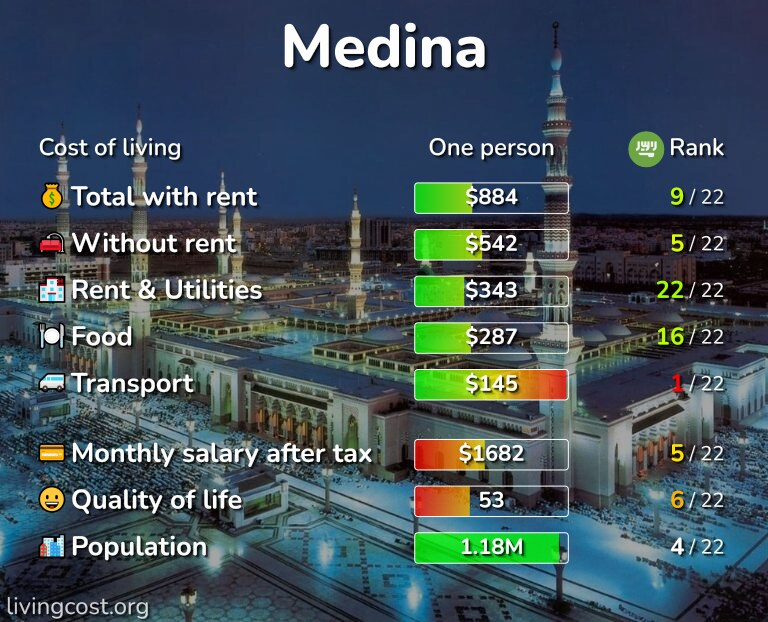 Cost of living in Medina infographic
