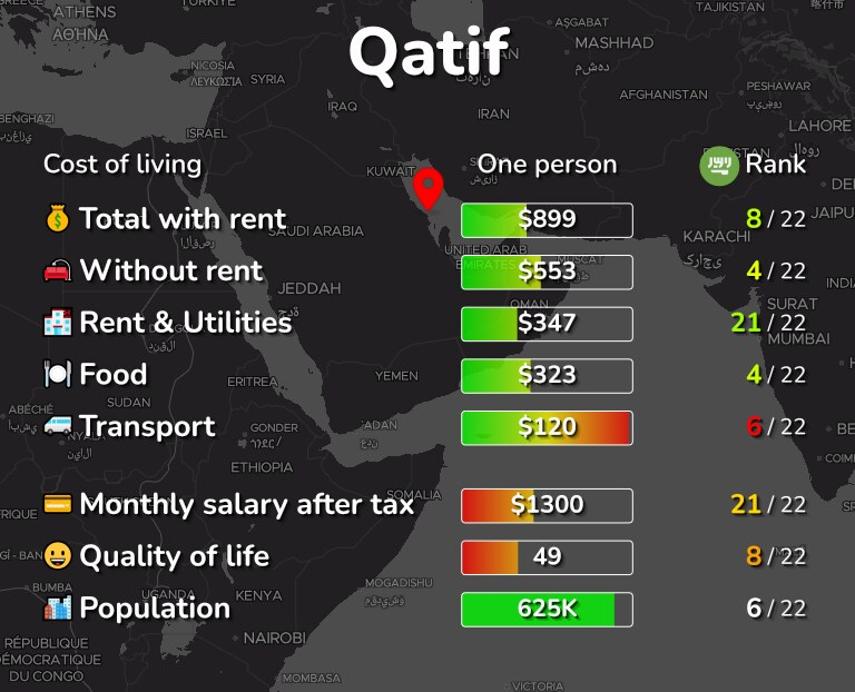 Cost of living in Qatif infographic