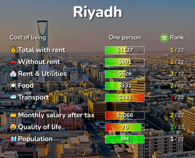 Cost of living in Riyadh infographic
