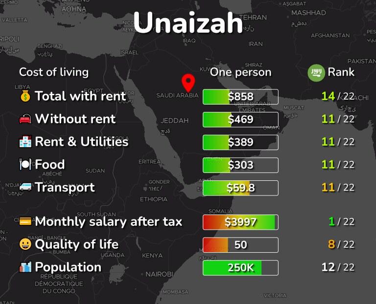 Cost of living in Unaizah infographic
