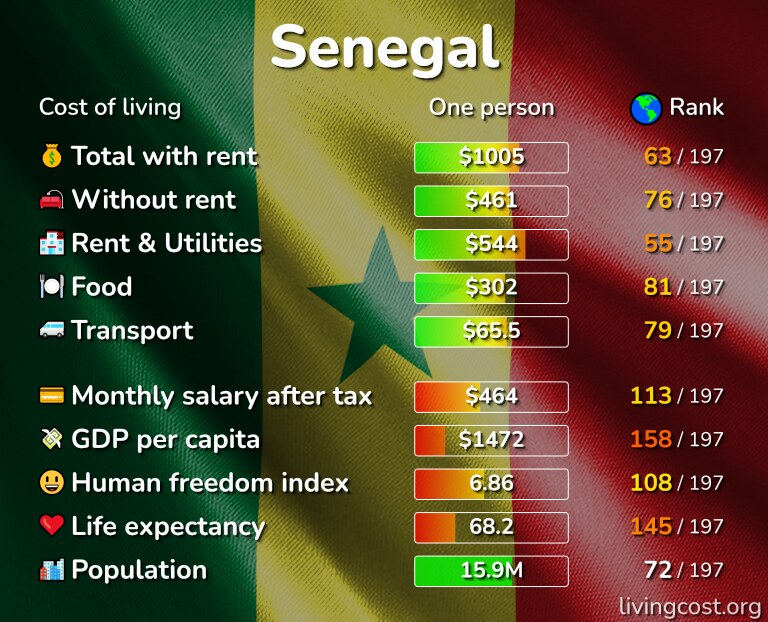 Cost of living in Senegal infographic