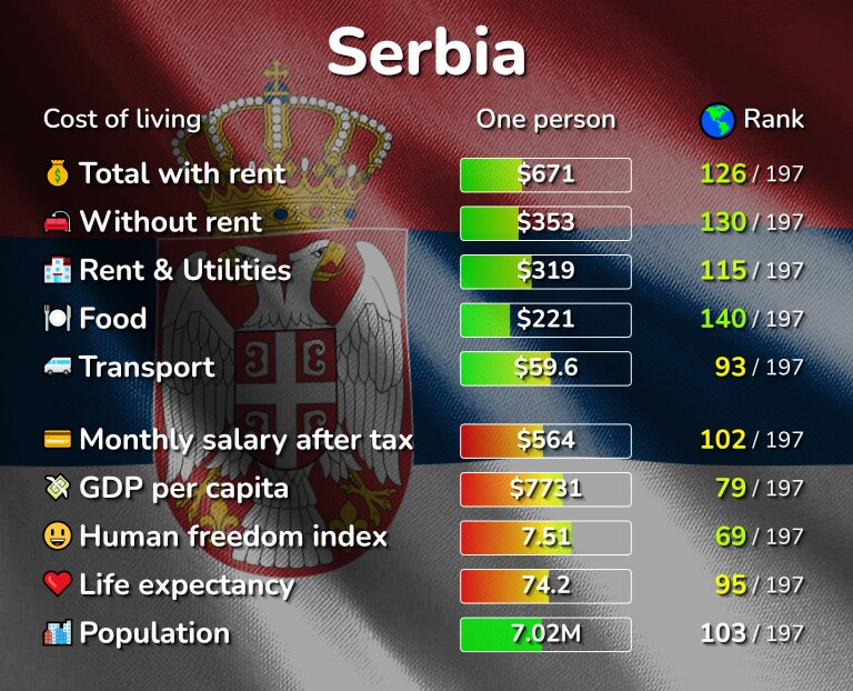 Cost of living in Serbia infographic