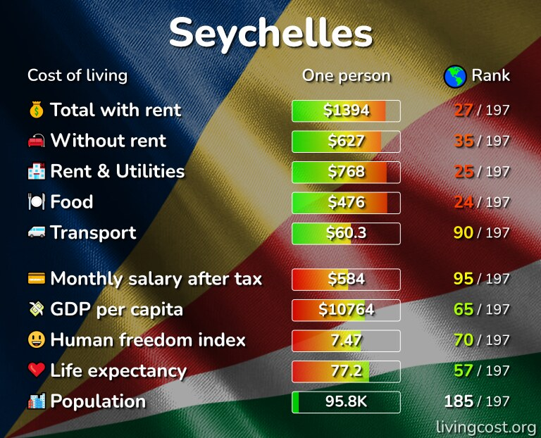 Cost of living in the Seychelles infographic
