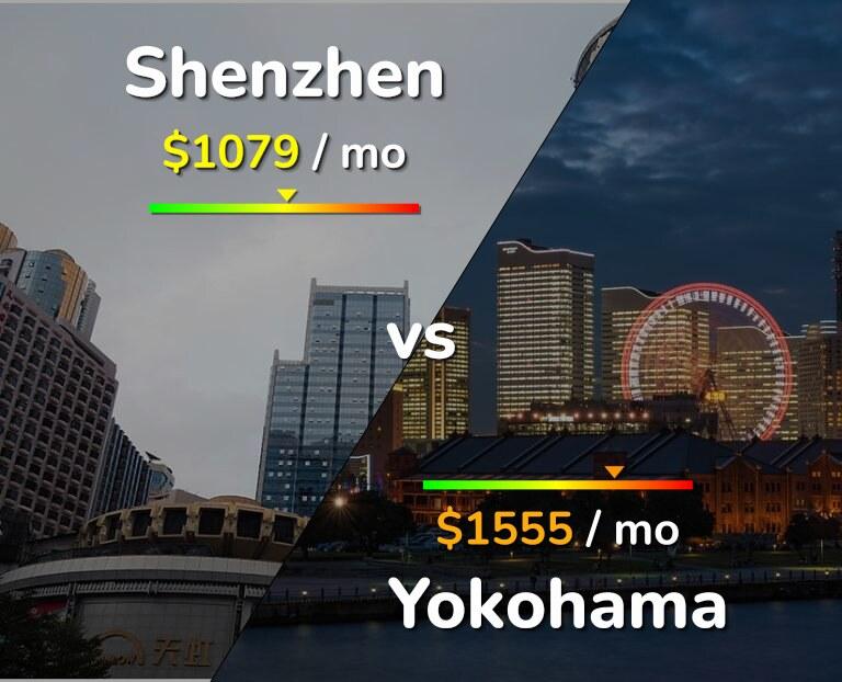 Cost of living in Shenzhen vs Yokohama infographic