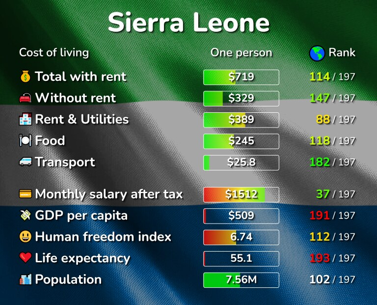 Cost of living in Sierra Leone infographic