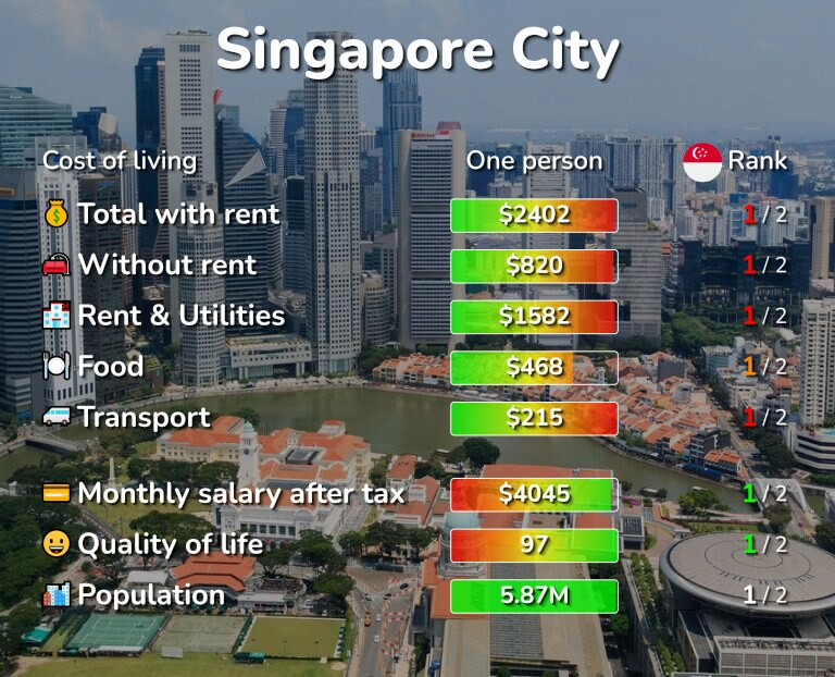 Cost of living in Singapore infographic