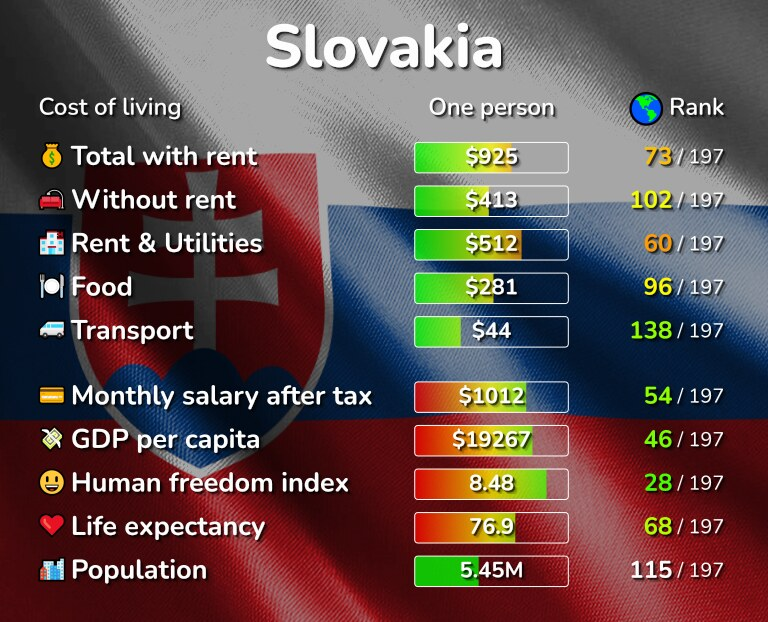 Cost of living in Slovakia infographic
