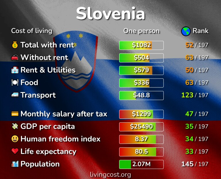 Cost of living in Slovenia infographic