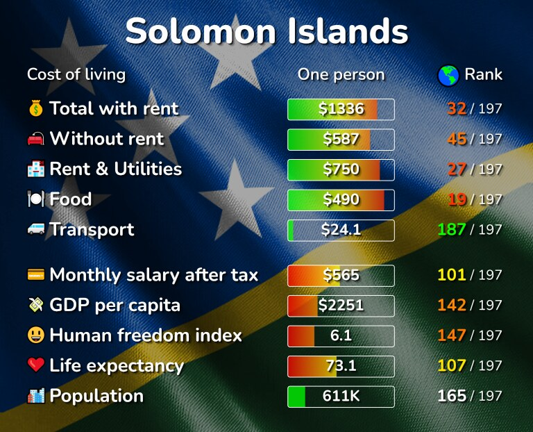 Cost of living in the Solomon Islands infographic