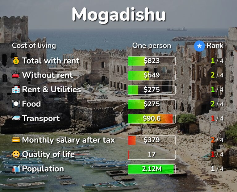 Cost of living in Mogadishu infographic