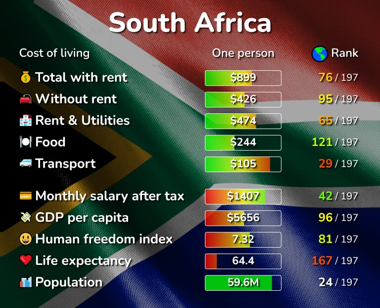 Cost of living in South Africa infographic