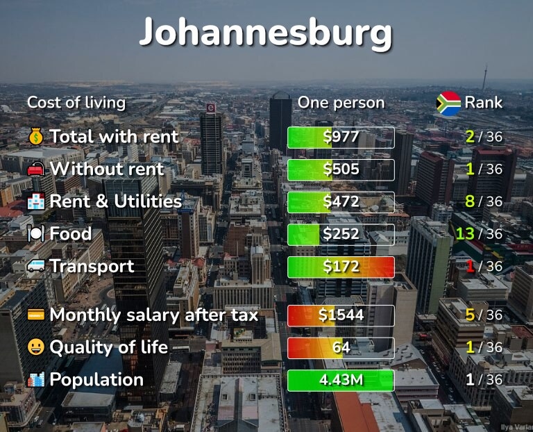 Cost of living in Johannesburg infographic