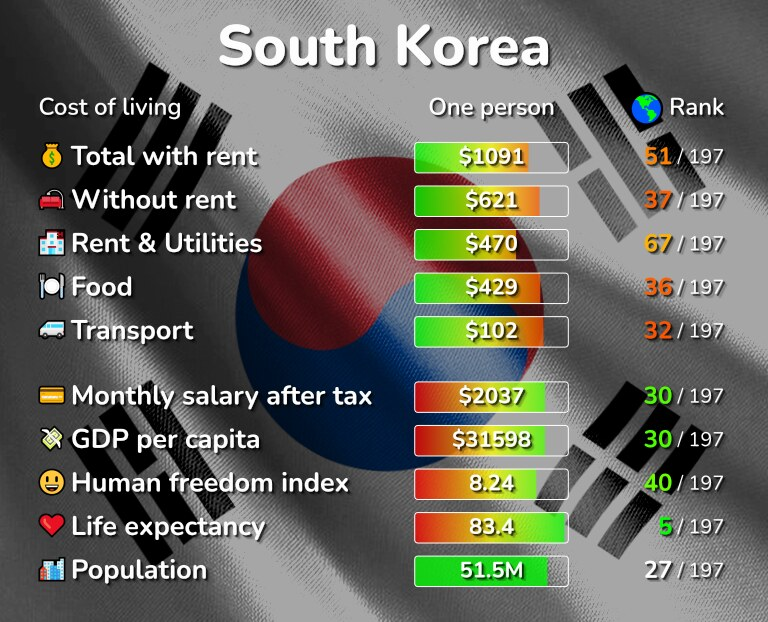 Cost of living in South Korea infographic
