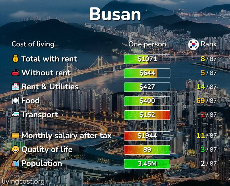 Cost of living in Busan infographic
