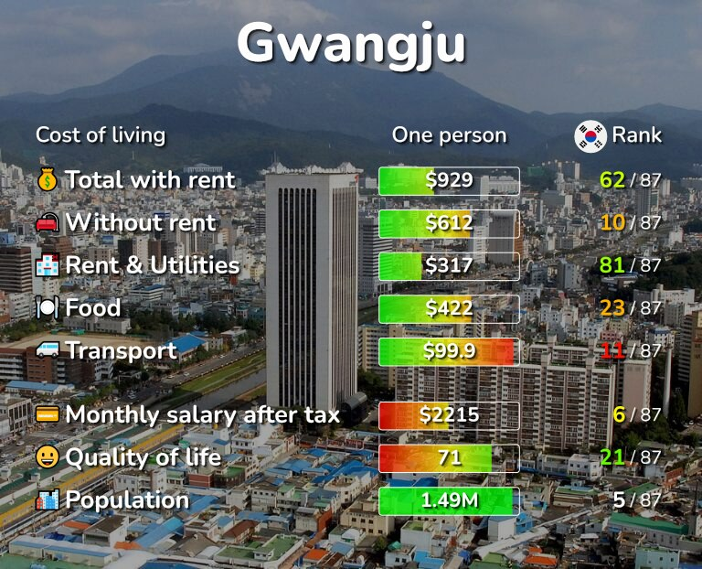 Cost of living in Gwangju infographic
