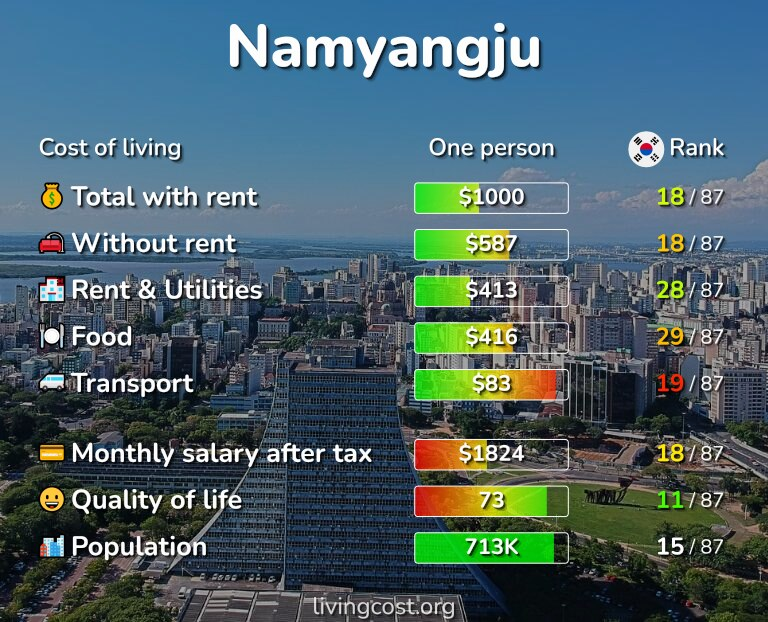 Cost of living in Namyangju infographic
