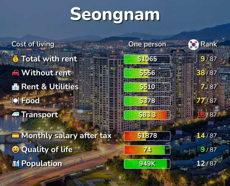 Cost of living in Seongnam infographic