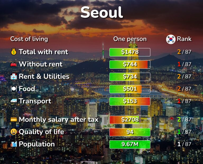 Cost of living in Seoul infographic