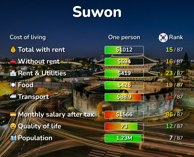 Cost of living in Suwon infographic