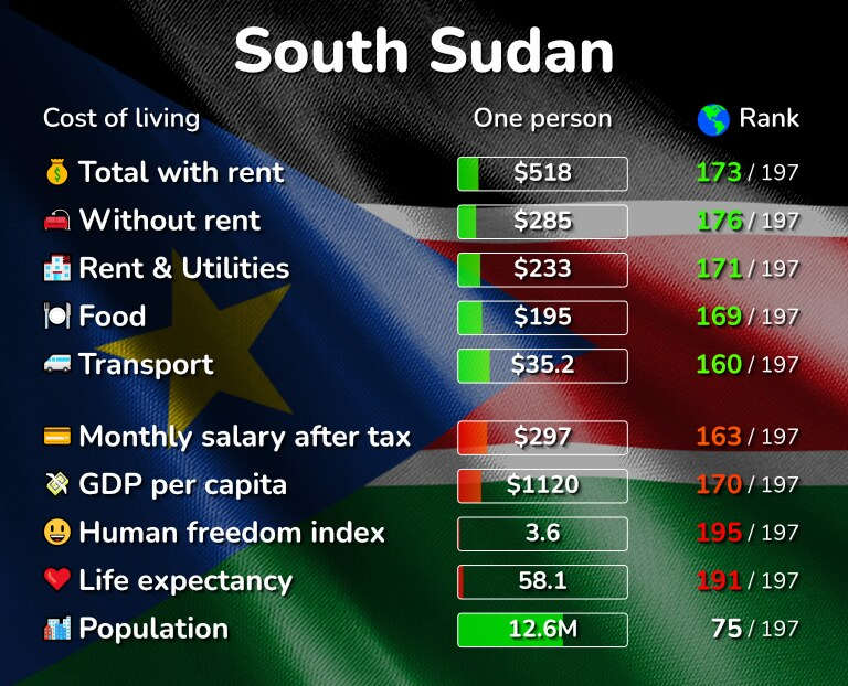 Cost of living in South Sudan infographic