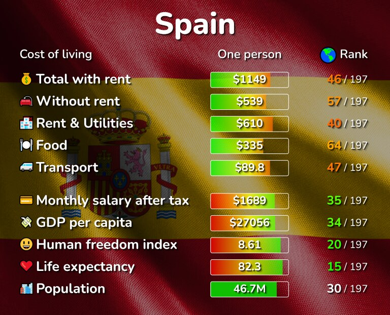 Cost of living in Spain infographic