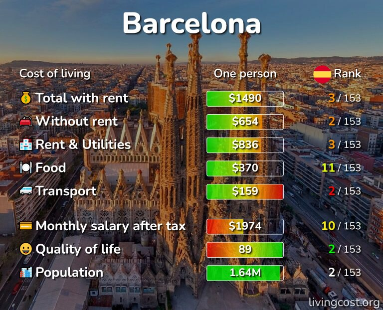 Cost of living in Barcelona infographic