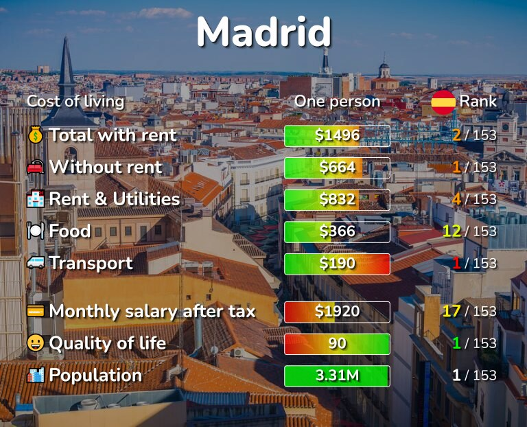Cost of living in Madrid infographic