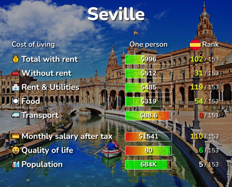 Cost of living in Seville infographic