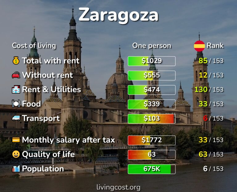 Cost of living in Zaragoza infographic