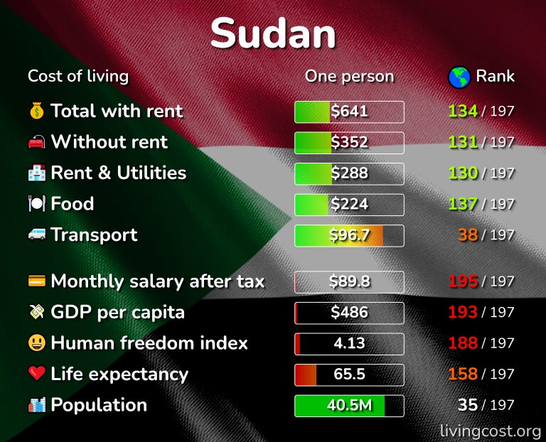 Cost of living in Sudan infographic