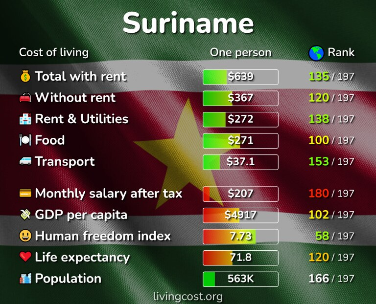 Cost of living in Suriname infographic