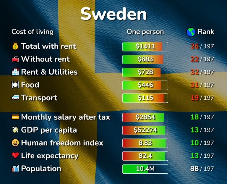 Cost of living in Sweden infographic