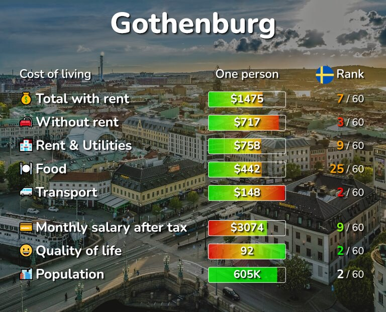 Cost of living in Gothenburg infographic