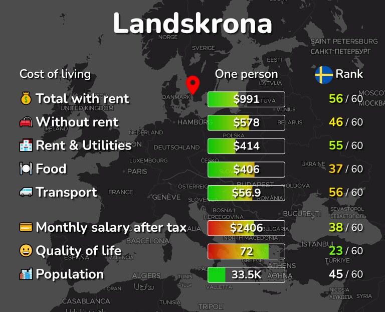 Borås Landskrona