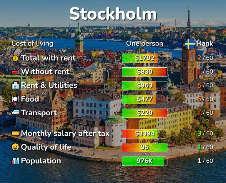 Cost of living in Stockholm infographic