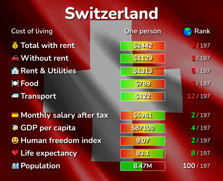 Cost of living in Switzerland infographic