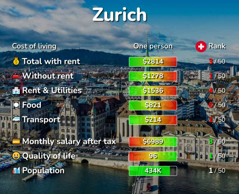 Cost of living in Zurich infographic