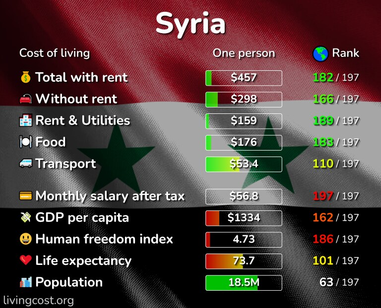Cost of living in Syria infographic