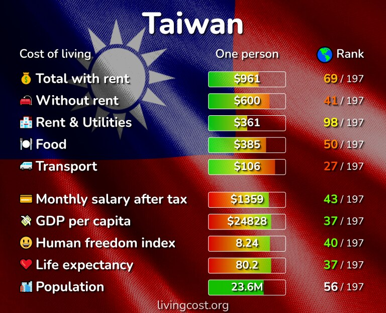 Cost of living in Taiwan infographic