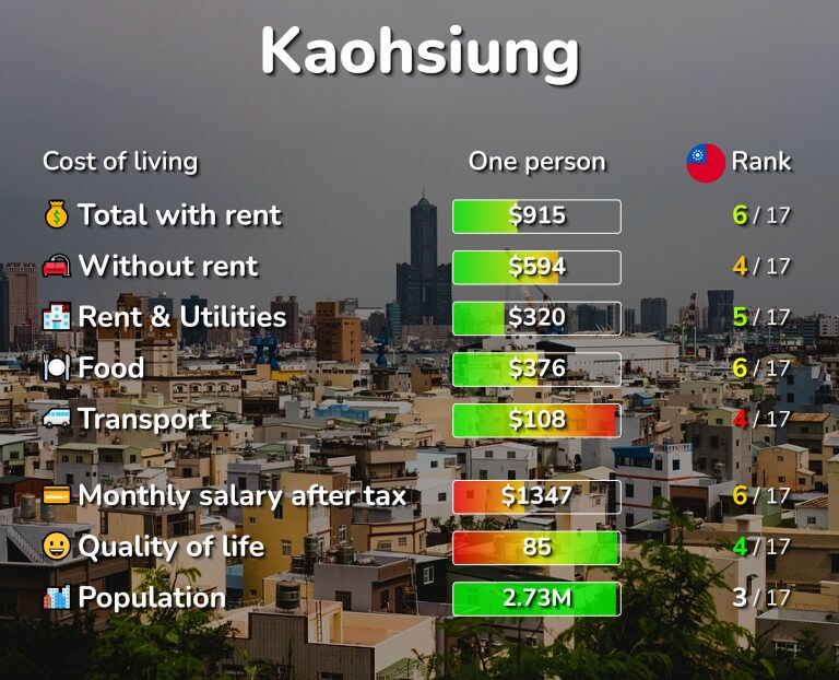Cost of living in Kaohsiung infographic
