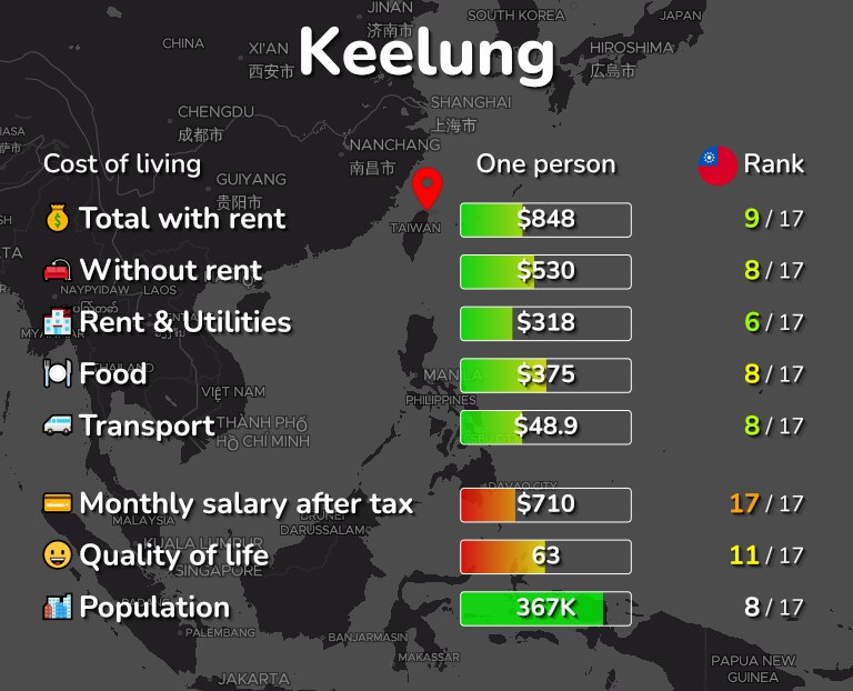 Cost of living in Keelung infographic