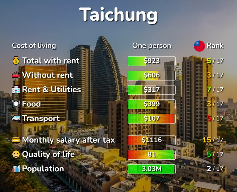 Cost of living in Taichung infographic
