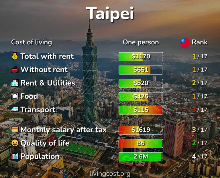 Cost of living in Taipei infographic
