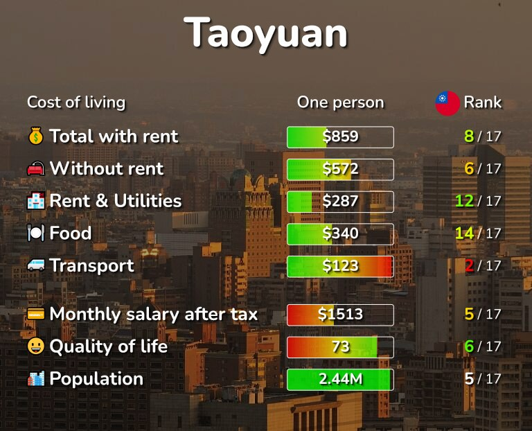 Cost of living in Taoyuan infographic